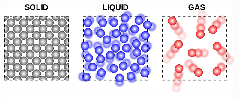 solid-liquid-gas