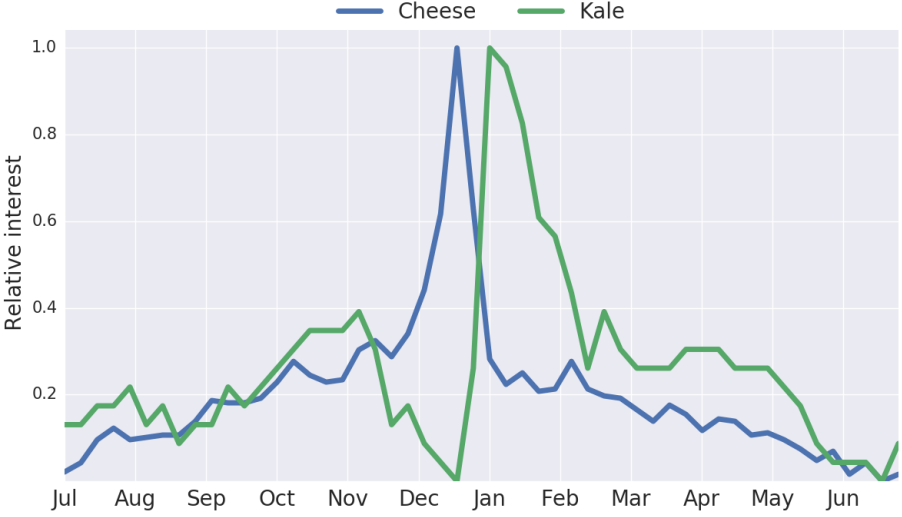 cheese-kale-google-trends