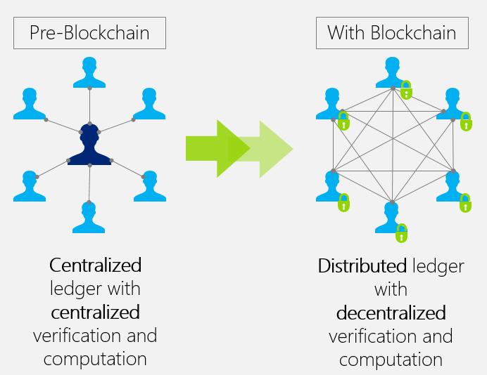 pre-post-blockchain